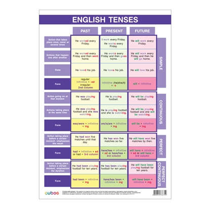 "Picture of Student chart ""English tenses"", A3"